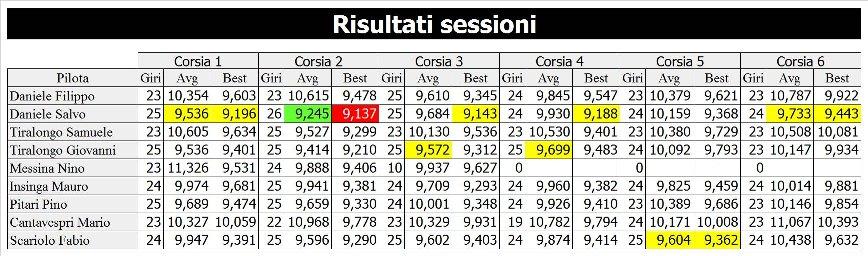 5-risultati-sessione