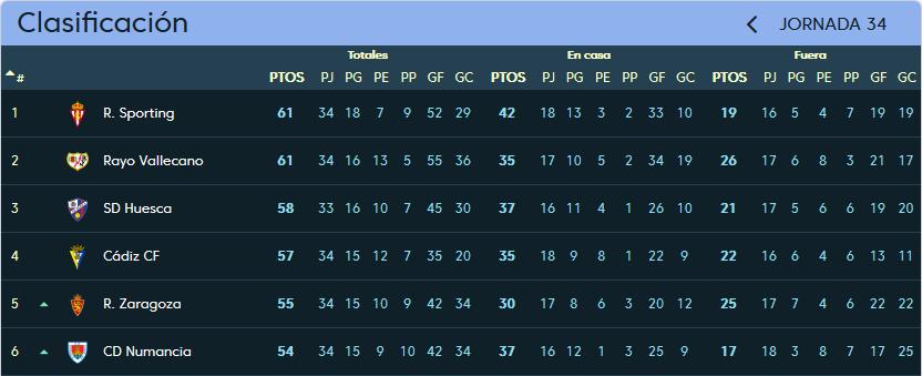 Real Valladolid - Real Sporting de Gijón. Domingo 15 de Abril. 16:00 Clasificacion_jornada_34
