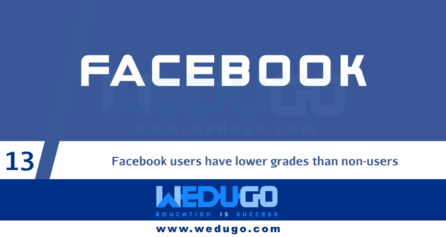 Facebook Amazing Facts in English Part 2