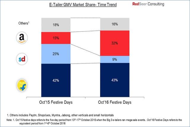 E-Tailer GMV Market Share