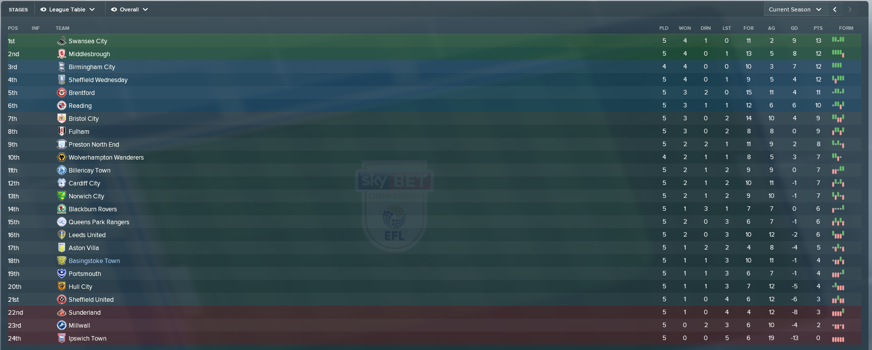 august_league_table.png