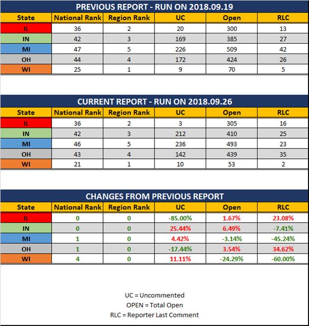 2018 09 26 GLR UR Report Stats Report