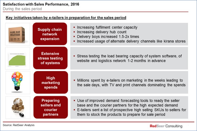 Satisfcation with sales performance