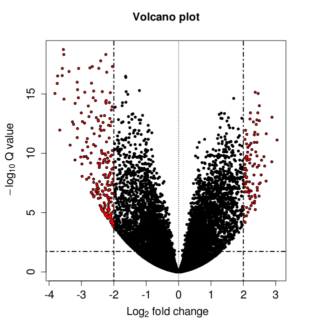 Volcano plot from deseq2 there is an even better solution that i and colleagues developed using ggplot2 which allows you to easily fit labels into your plot using ggrepel ccuart Choice Image