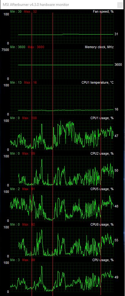 MSI 970 GAMING, AMD FX-8350 and Nvidia GTX 960 Low