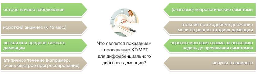 Проведение КТ и МРТ