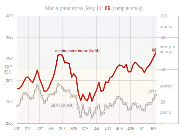 Mania panic index May 10 2018