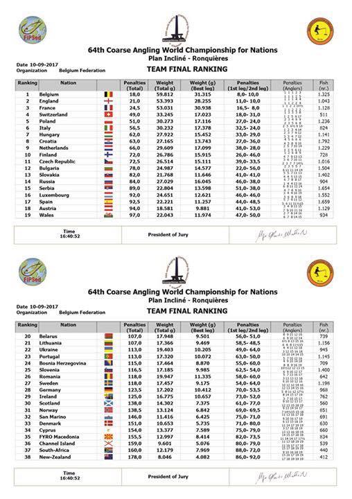 Team Ranking Final