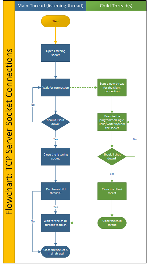 Flowchart: TCP Server Socket Connections