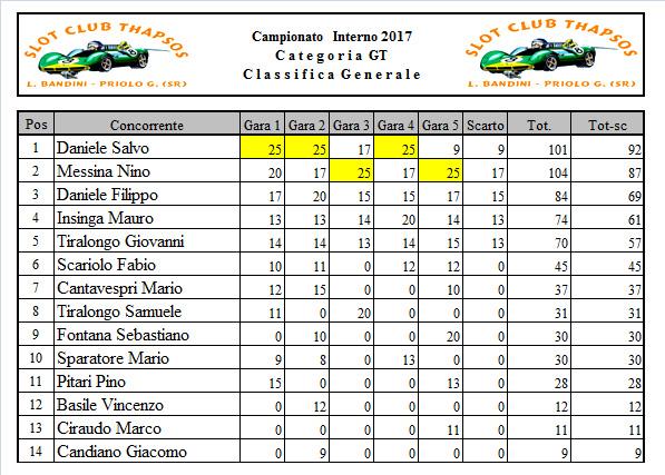 Classifica dopo gara 5