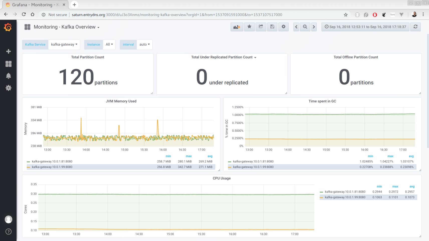 monitoring_kafka_overview