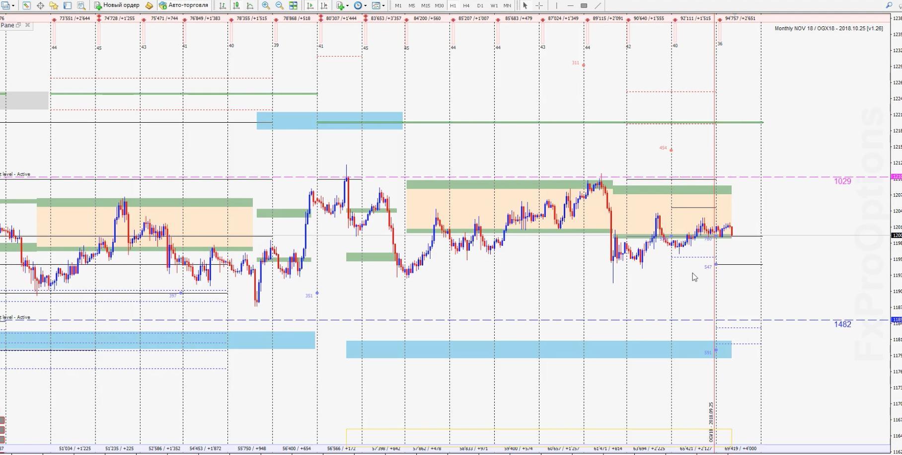 Опционный анализ рынка forex на сегодня