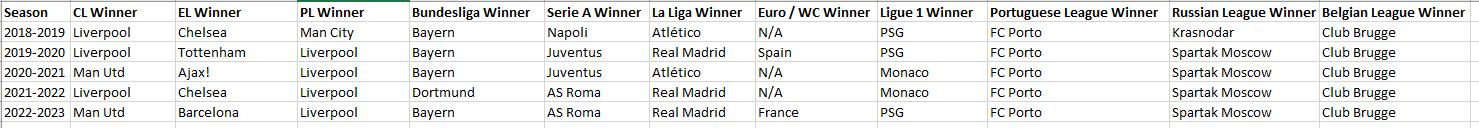 post-season-world-table.png
