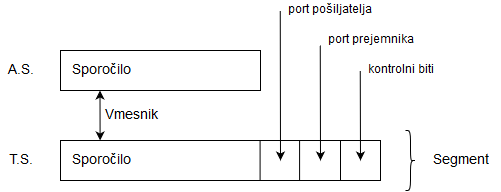 diagram transportnega sloja