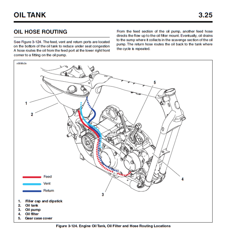 Oil Hose Diagram - Wiring Diagram List Harley Chopper Wiring Diagram on