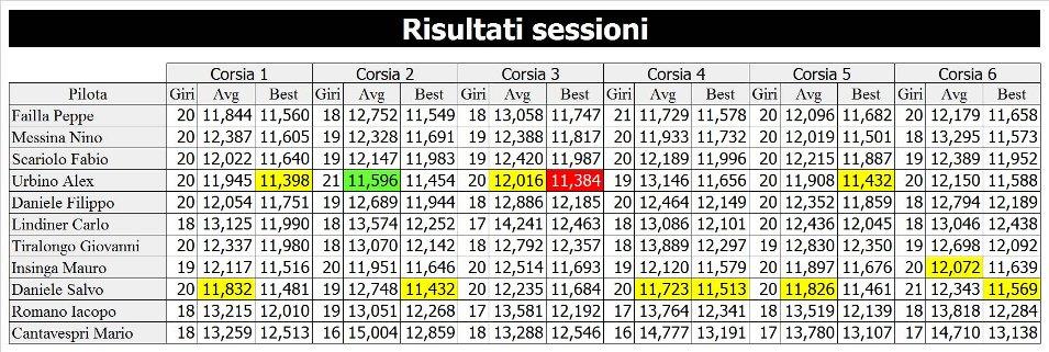 6 risultati sessione