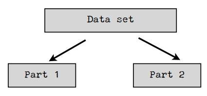 Dataset split
