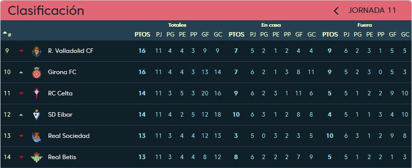 Real Valladolid - S.D. Eibar. Sábado 10 de Noviembre. 13:00 Clasificacion-jornada-11