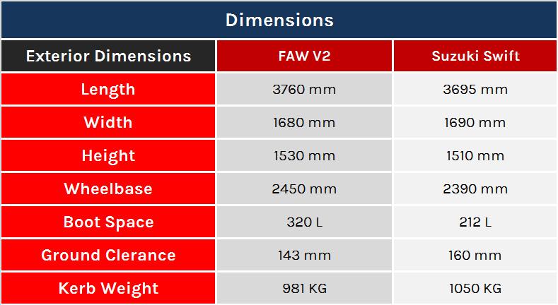 Dimensions of FAW V2 and Suzuki Swift
