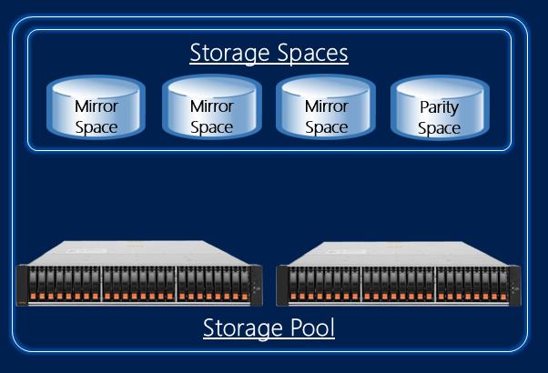 Storage Spaces2