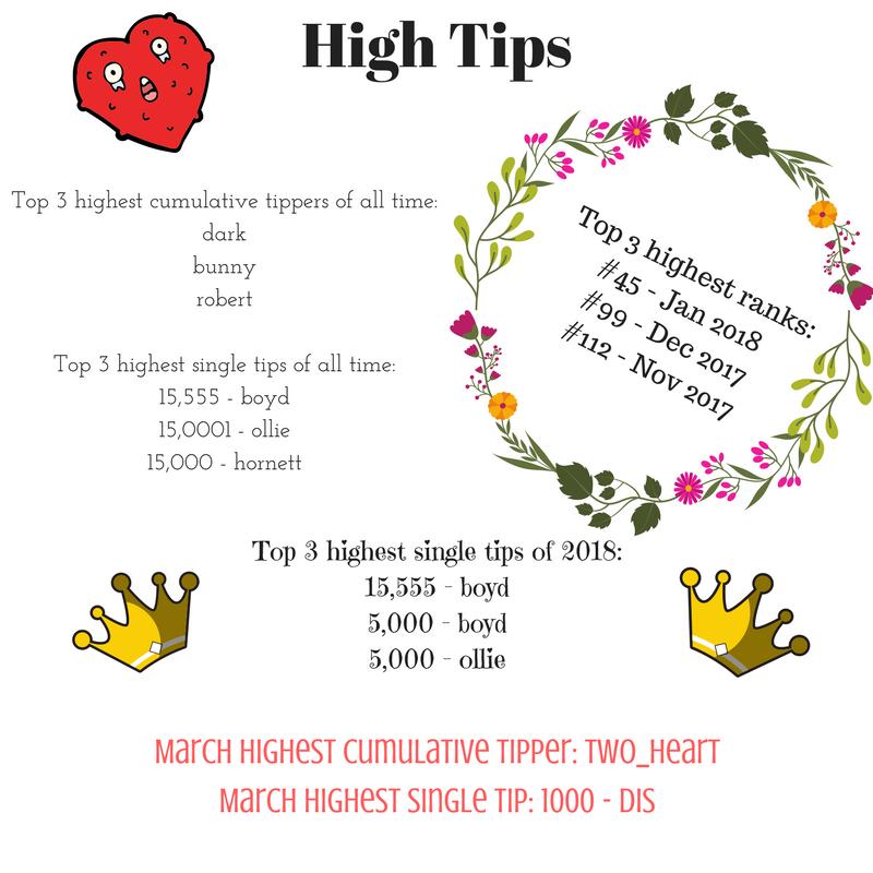 Top_3_highest_cumulative_tippers_of_all_time_darkdizzybunnywayrobertalex19_Top_3_highest_single_tips_of_all_time_15_555_boboboyd15_0001_olliewally15_000_hornett