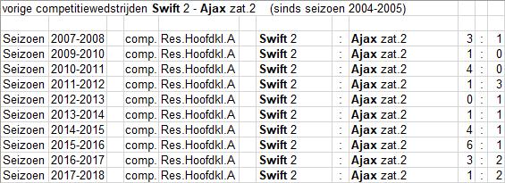 Zat_2_22_Swift_2_uit