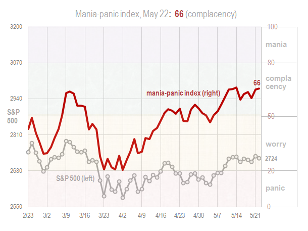 Mania panic index May 22 2018
