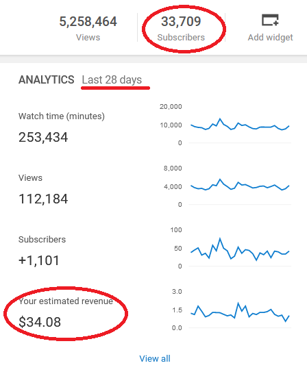 Sold - Youtube Channel 33K Subs (Active Subs) - Monetized