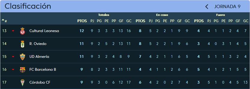 U.D. Almería - Real Valladolid. Domingo 15 de Octubre. 18:00 Clasificacion_jornada_9