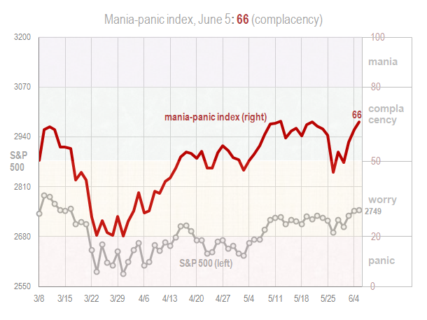 Mania panic index June 5 2018