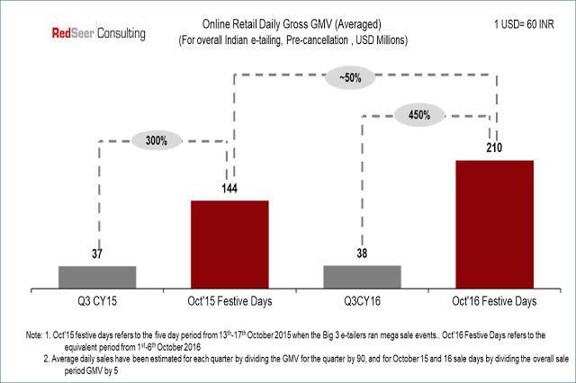 Online Retail Daily Gross Average