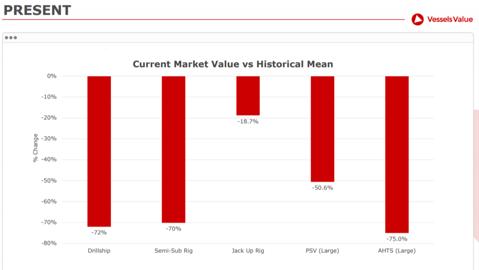 marketvalue drilling