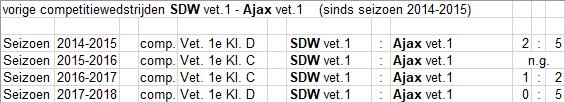 vet-14-SDW-uit
