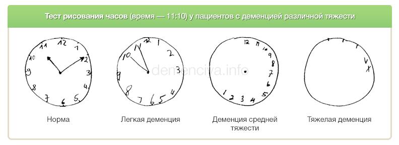 Тест рисования часов