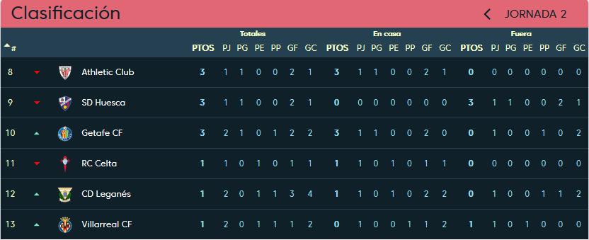 Getafe C.F. - Real Valladolid. Viernes 31 de Agosto. 20:00 Clasificacion_jornada_2