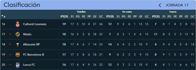 Albacete Balompié - Real Valladolid. Sábado 9 de Diciembre. 16:00 Clasificacion_jornada_17