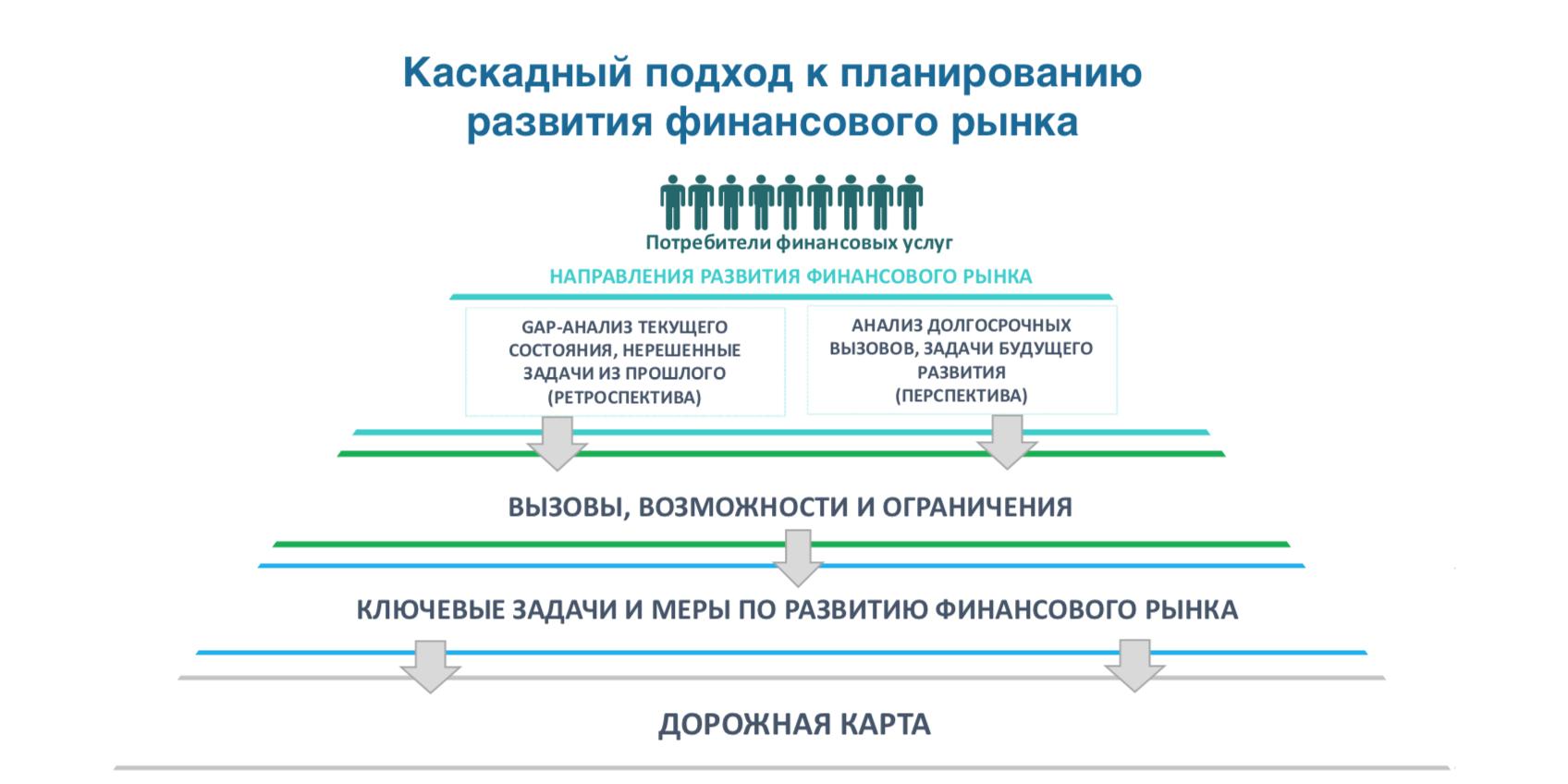 План развития финансового рынка России на 2019-2021 год ( ЦБ РФ )
