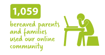 1-059-bereaved-parents-and-families-used-our-online-community