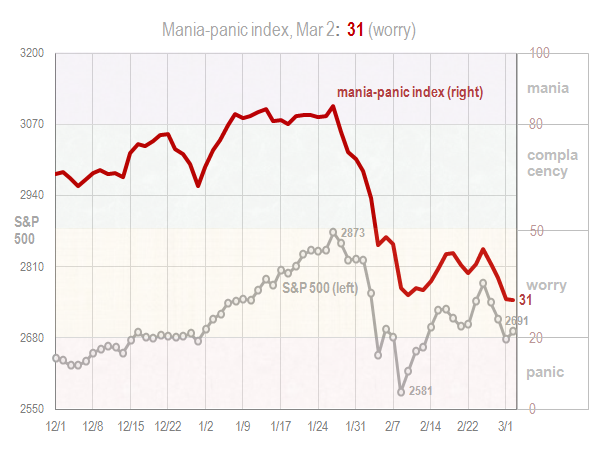 Mania panic index Mar 2 2018