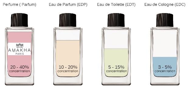 image.ibb.co/mmicYU/perfumes_concentration1.png