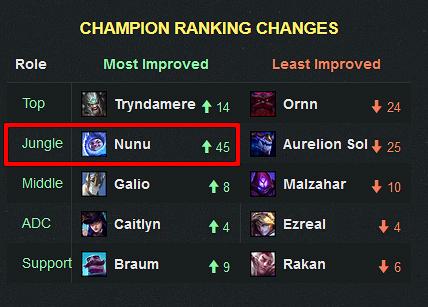 El cazador de Yetis es ahora el Jungla #1 | Fuente: champion.gg