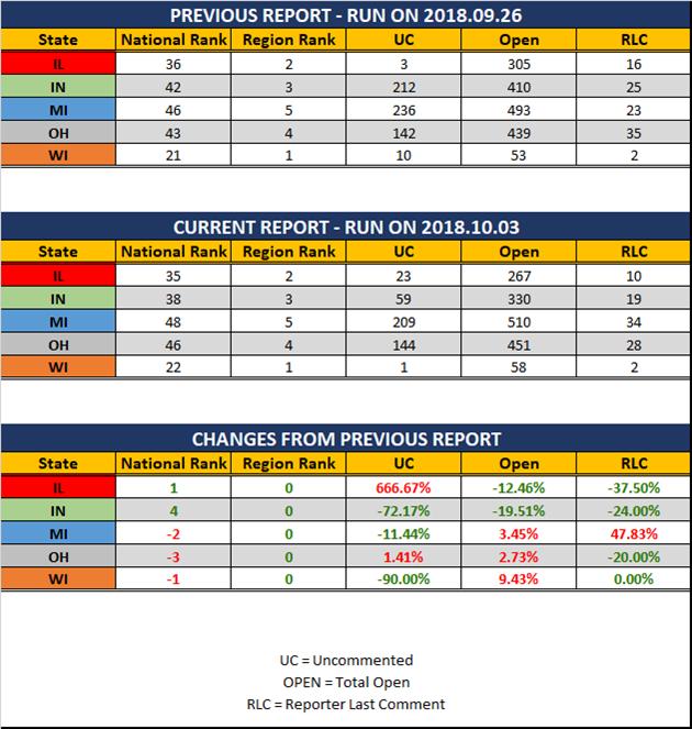 2018 10 03 GLR UR Report Stats Report
