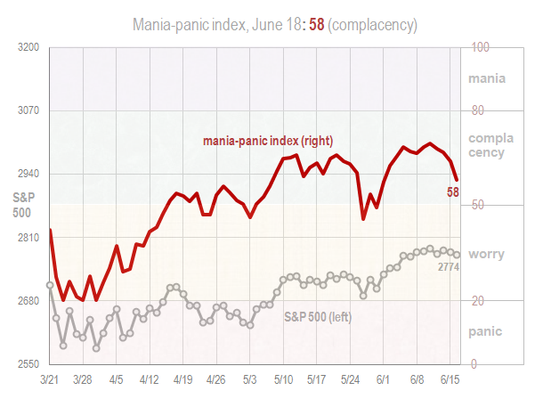 Mania panic index June 18 2018