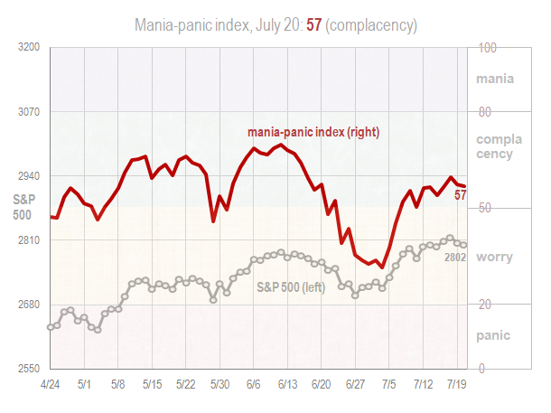 Mania panic index July 20 2018