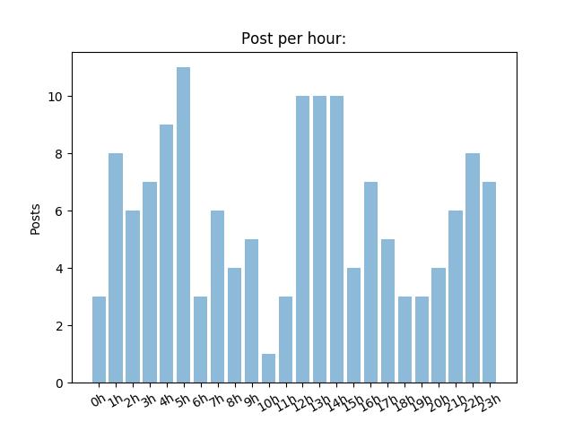 posts per time