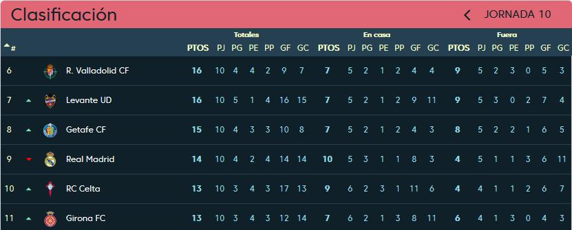 Real Madrid - Real Valladolid. Sábado 3 de Noviembre. 16:15 Clasificacion-jornada-10