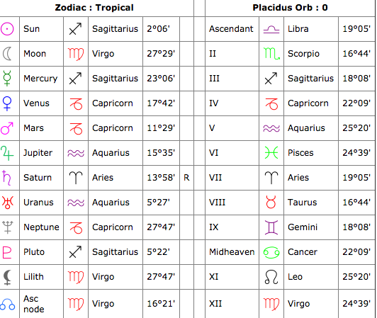 What Does This Natal Chart Mean Lipstick Alley