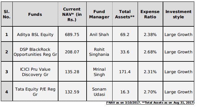 Top Four Multi-Cap Funds