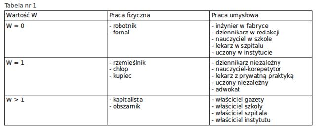 Tabela nr 1
