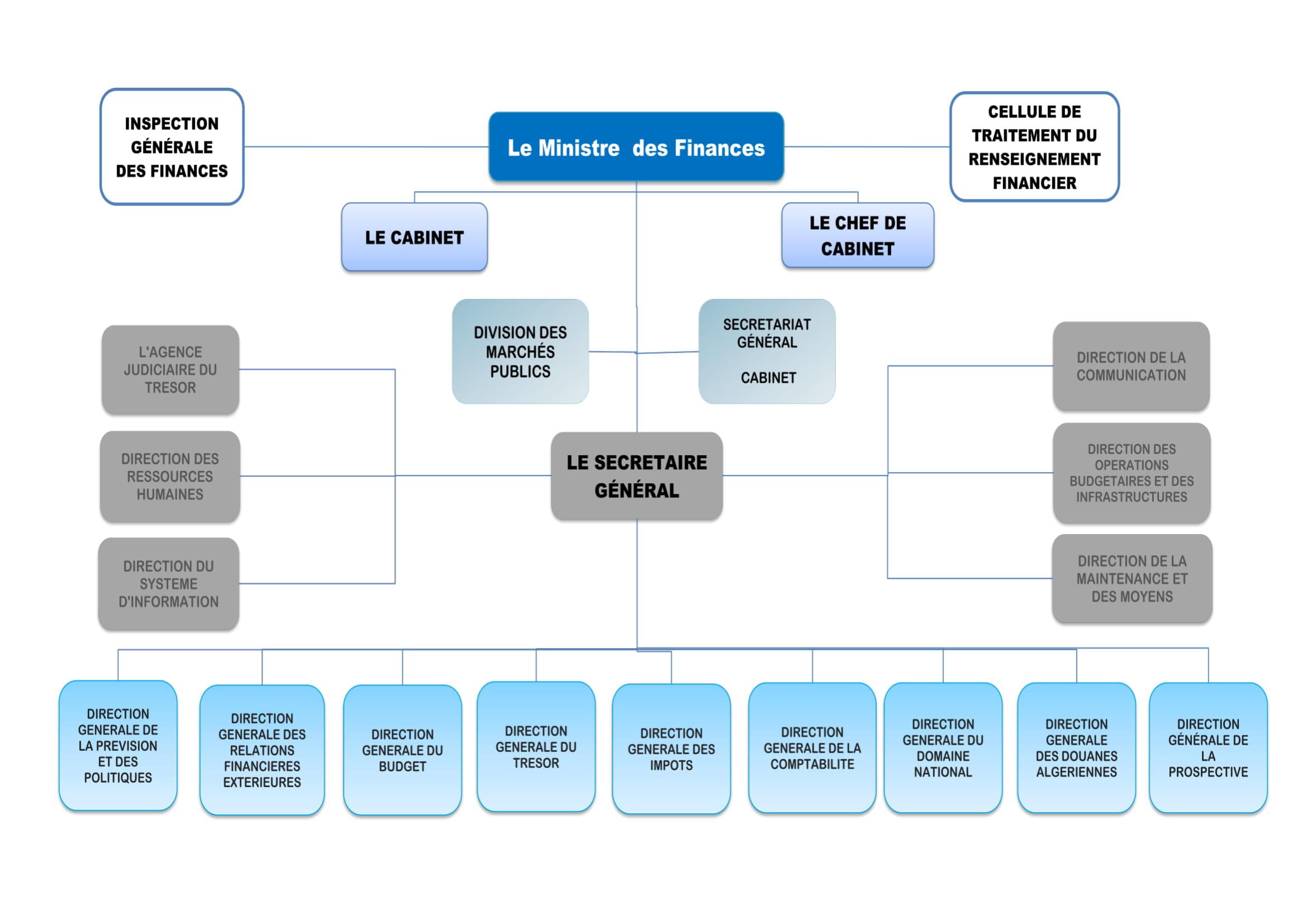 G12 ALGERIE TÉLÉCHARGER GRATUITEMENT IMPOT 2018